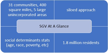 SGV at a Glance